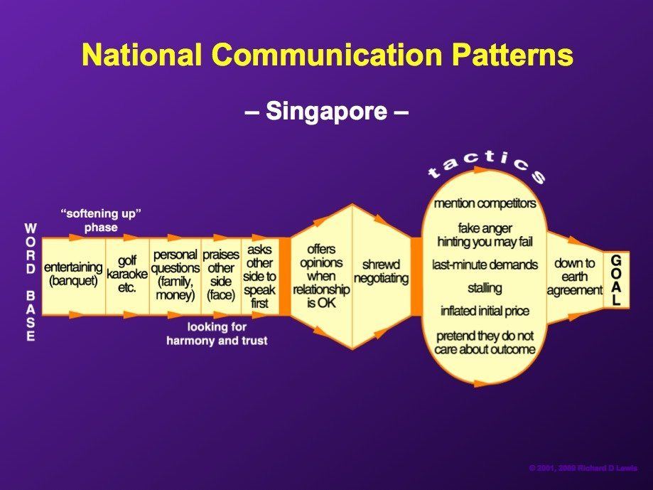 singaporeans-generally-take-time-to-build-a-relationship-after-which-they-can-be-shrewd-negotiators