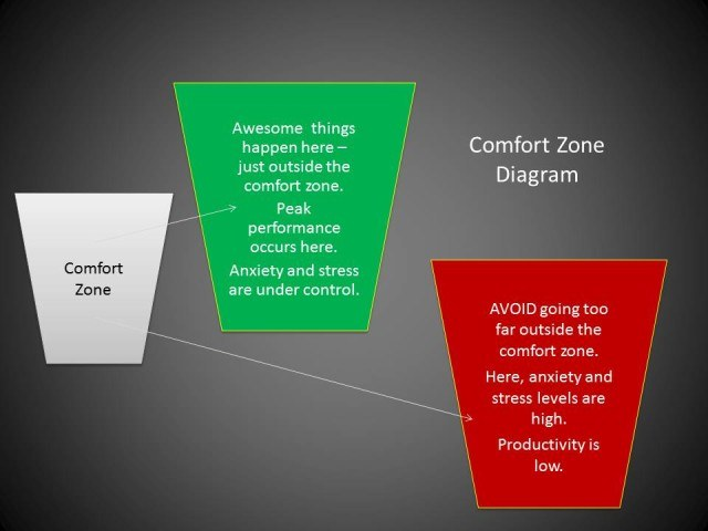 Comfort Zone Diagram