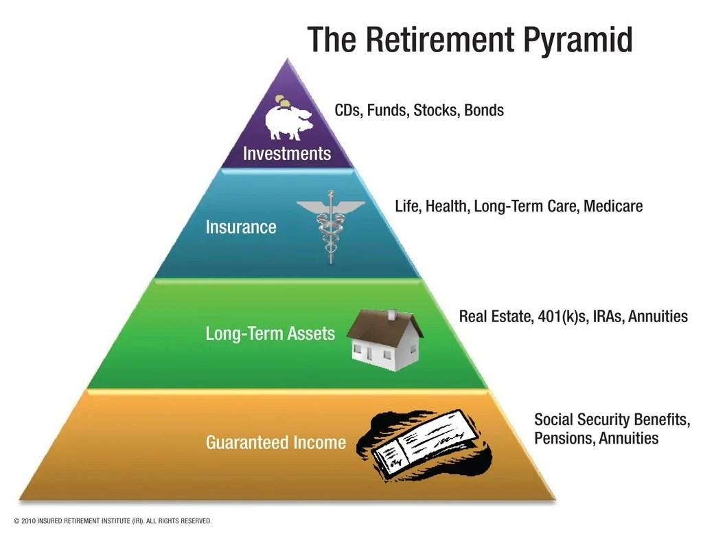 Best Annuities Retirement