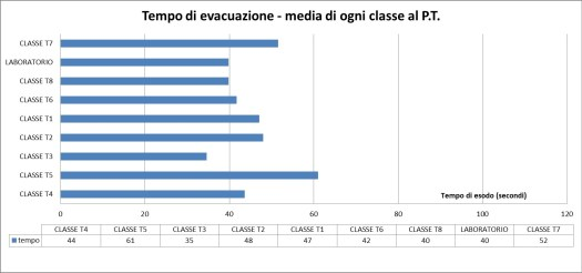Esempio di grafico del tempo di evacuazione di ciascun locale