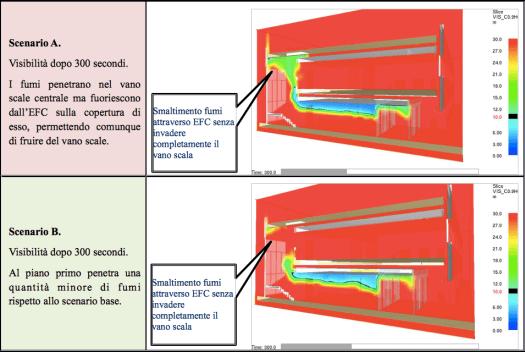 Confronto tra lo scenario attuale A e lo scenario migliorativo B - Visibilità