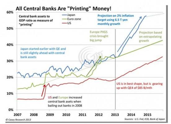 central banks printig monney