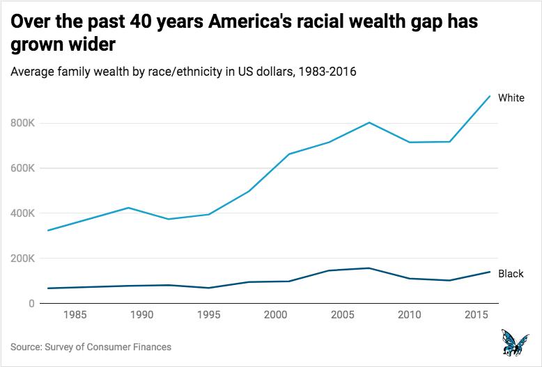 Average wealth.png