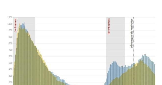 suivez les chiffres au jour le jour en Alsace