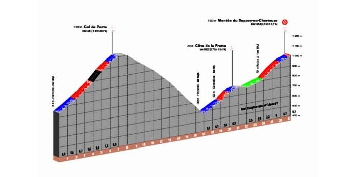 Le final de cette 6e étape en Chartreuse avec notamment le col de Porte (2e catégorie).