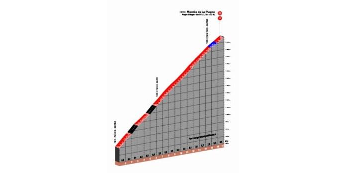 La montée finale de cette 7e étape vers La Plagne, longue de plus de 17 kilomètres.