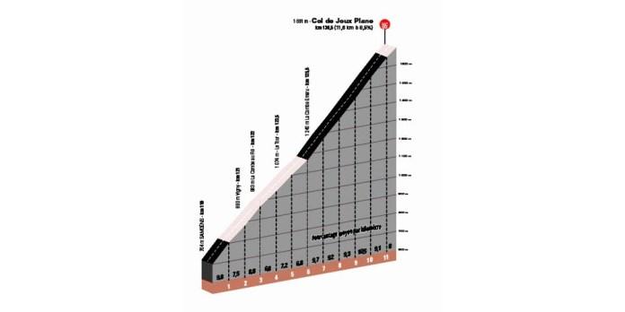 Le col de Joux Plane, ultime grosse difficulté de ce Critérium du Dauphiné.