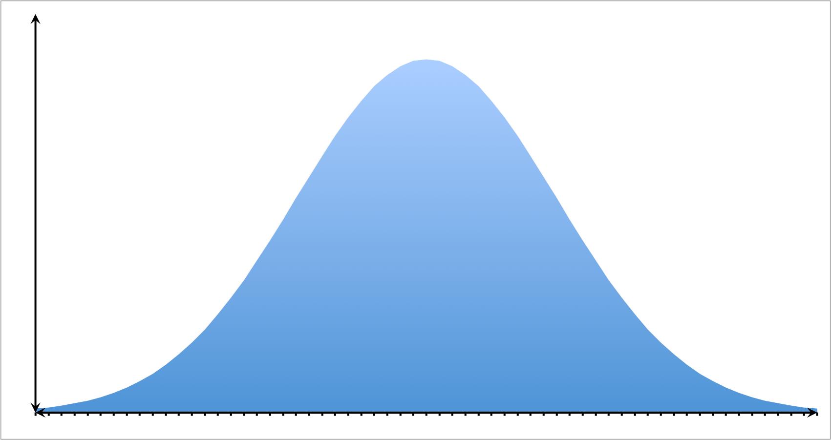 Fitting Data Sets To Normal Distribution And Estimating