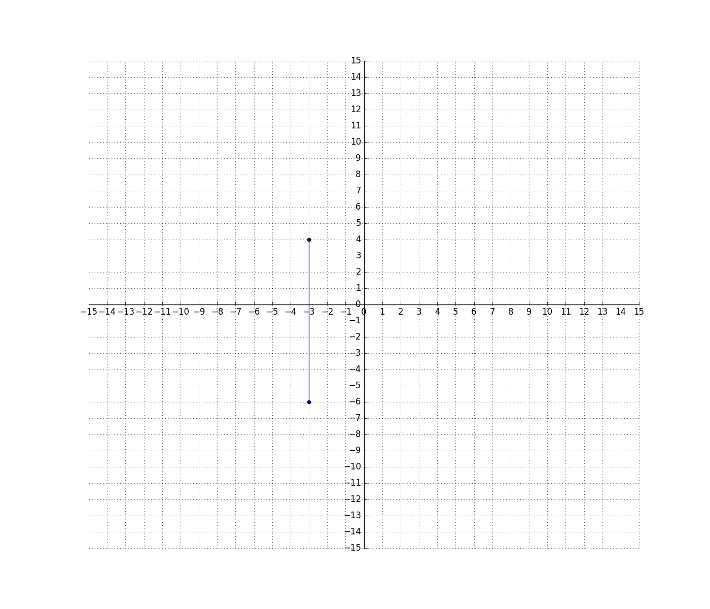 Solve Problems By Graphing Points In Quadrants Of A