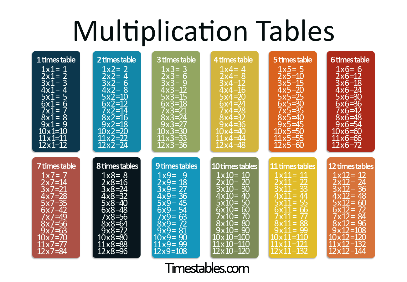 Math Table De Multiplication Rwa47