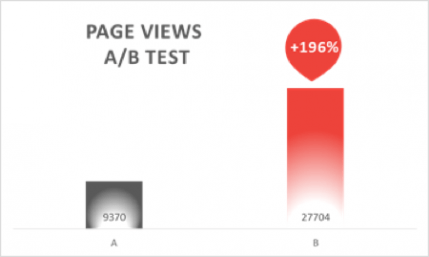 page views AB test