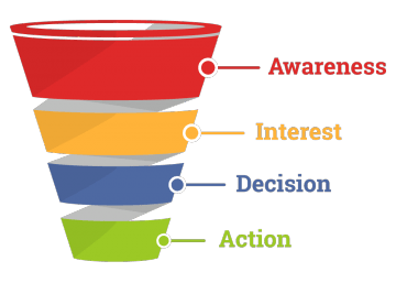 sales-funnel-chart