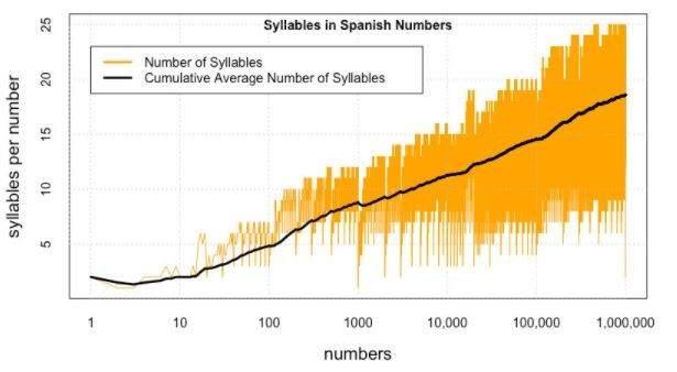 Sílbas por número en español.