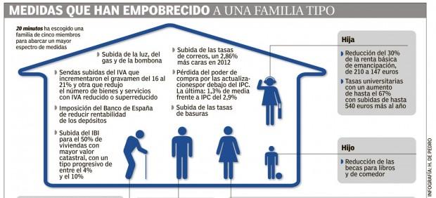 Medias que han empobrecido a una familia tipo