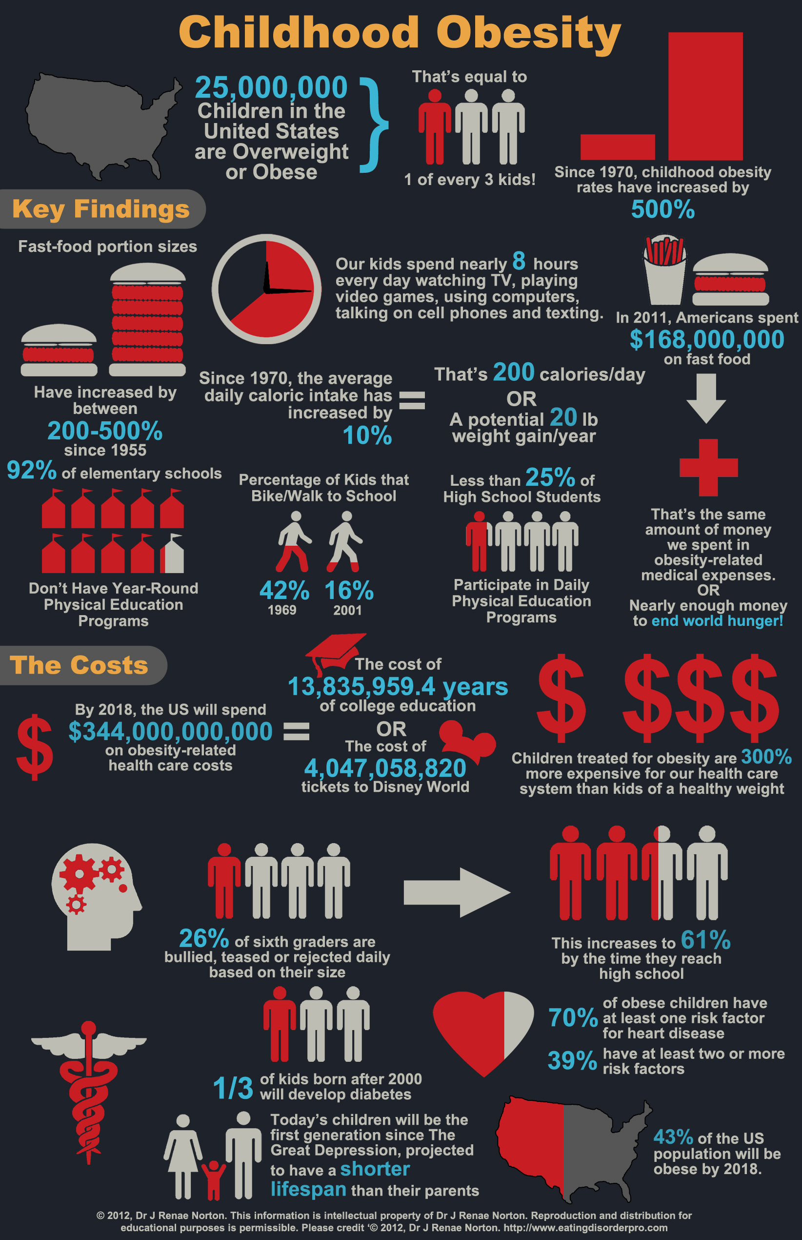 Shocking Facts On Fat Kids