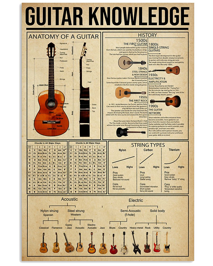 guitar knowledge vertical poster