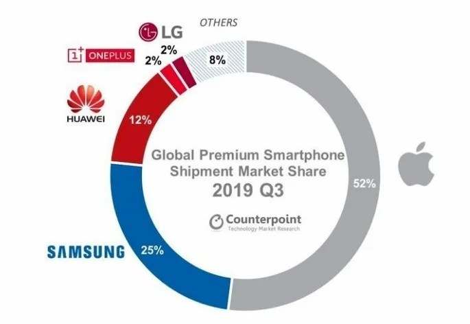 Smartphones topo de gama Counterpoint