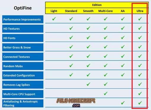 Editions: Feature OptiFine HD Mod Ultra
