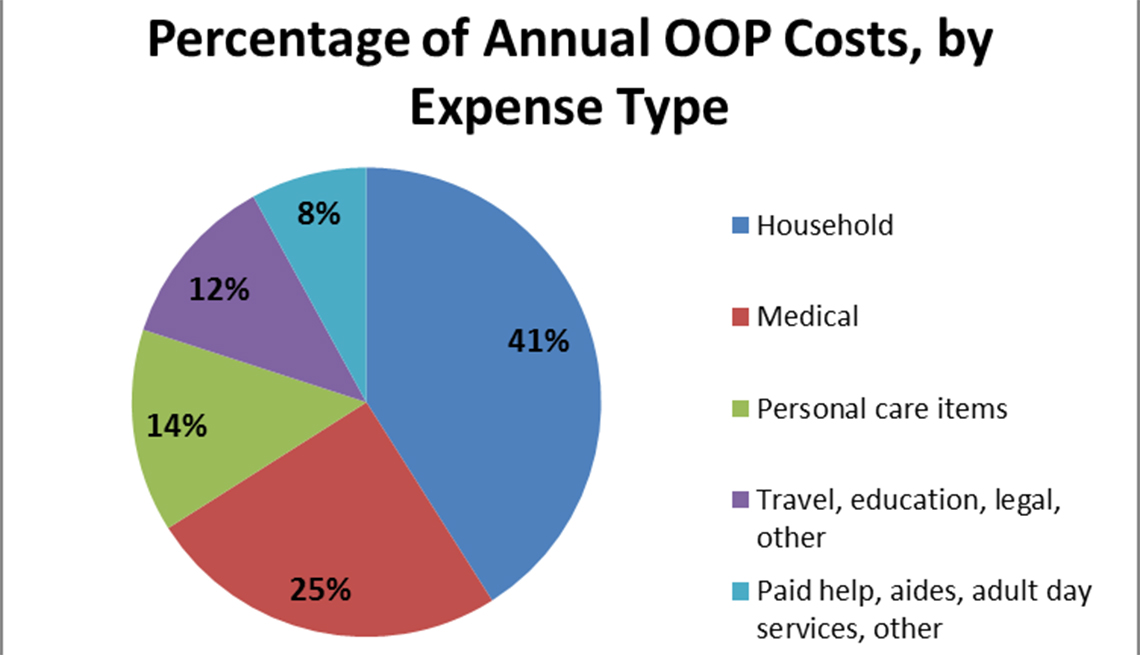 Out of Pocket Caregiving Report