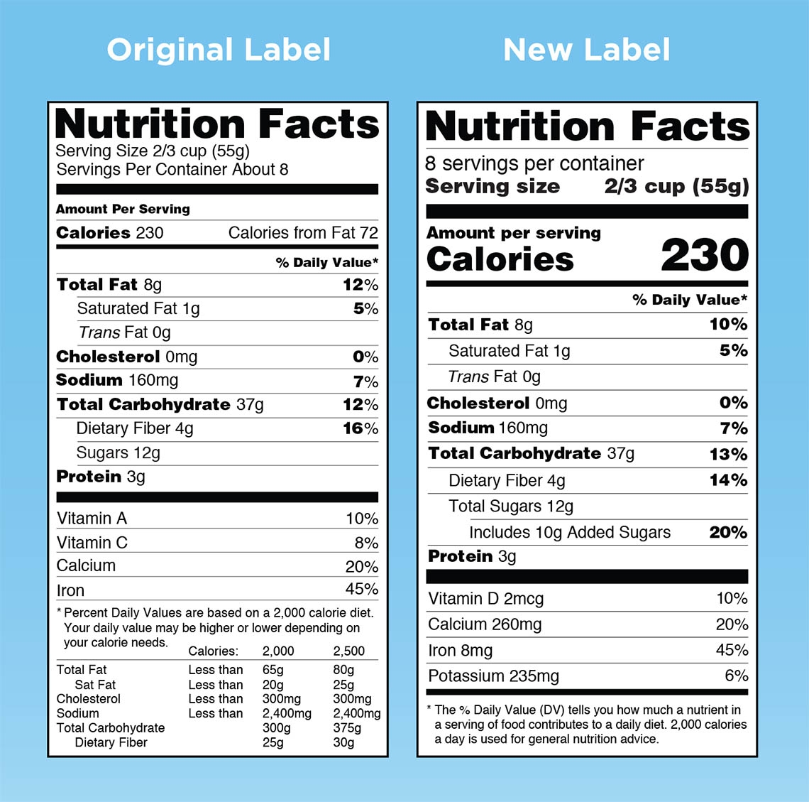 New Food Labels Provide Detail On Fats Added Sugars