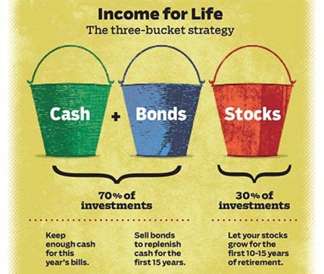 Jbq Three Bucket Investment Strategy At Retirement Mike Austin