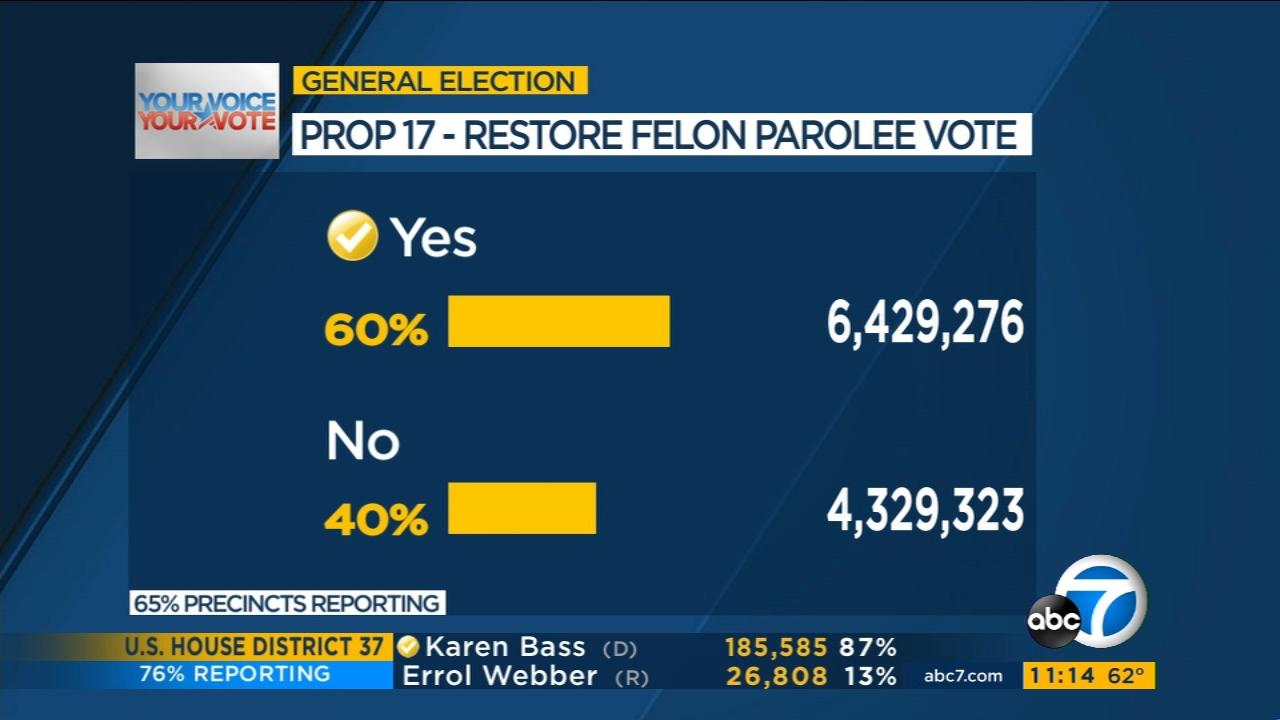 2020 Election Results California Vote Counts Propositions Electoral College Votes Abc7 San Francisco