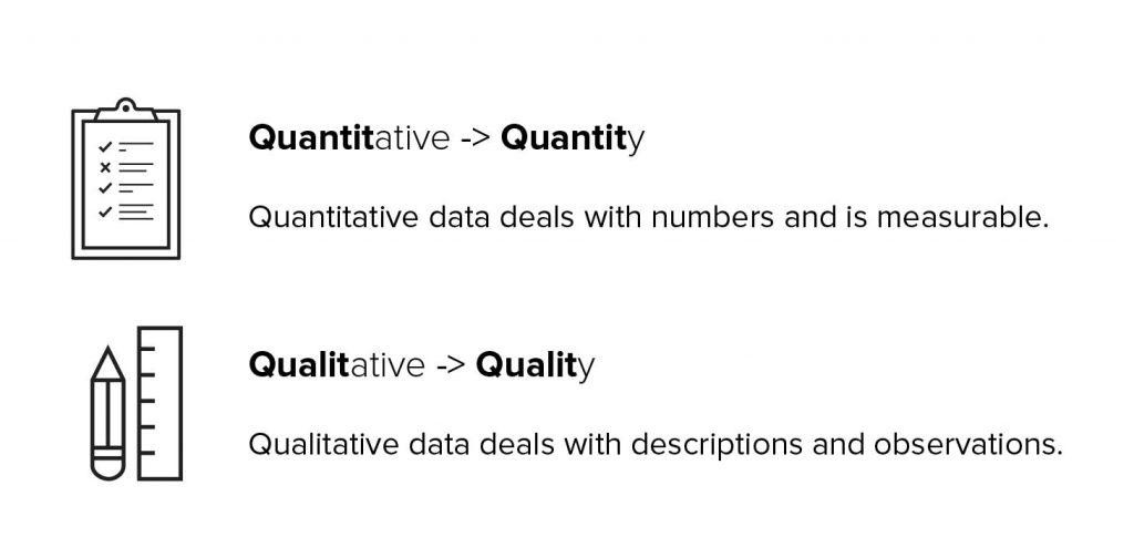 CRO Qualitative Quantitative Data