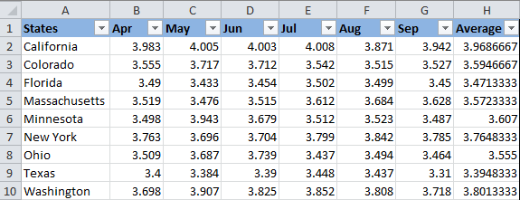 A table listing gasoline prices in different states