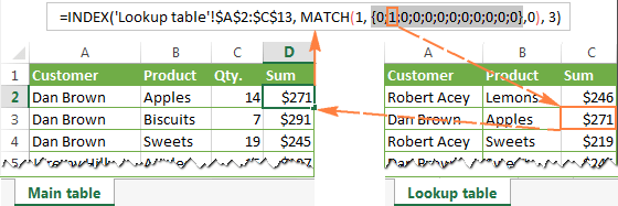 Excel Index Match Function Instead Of Vlookup Formula