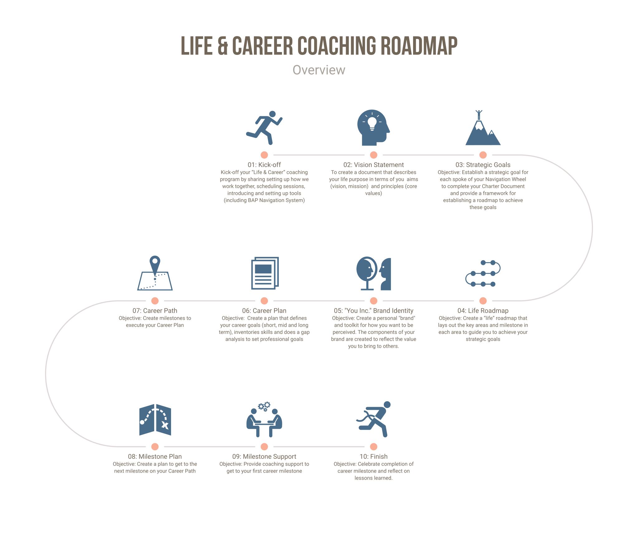 Life Amp Career Coaching Roadmap