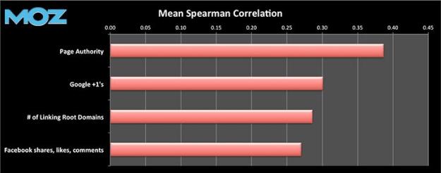Google Plus SEO correlation