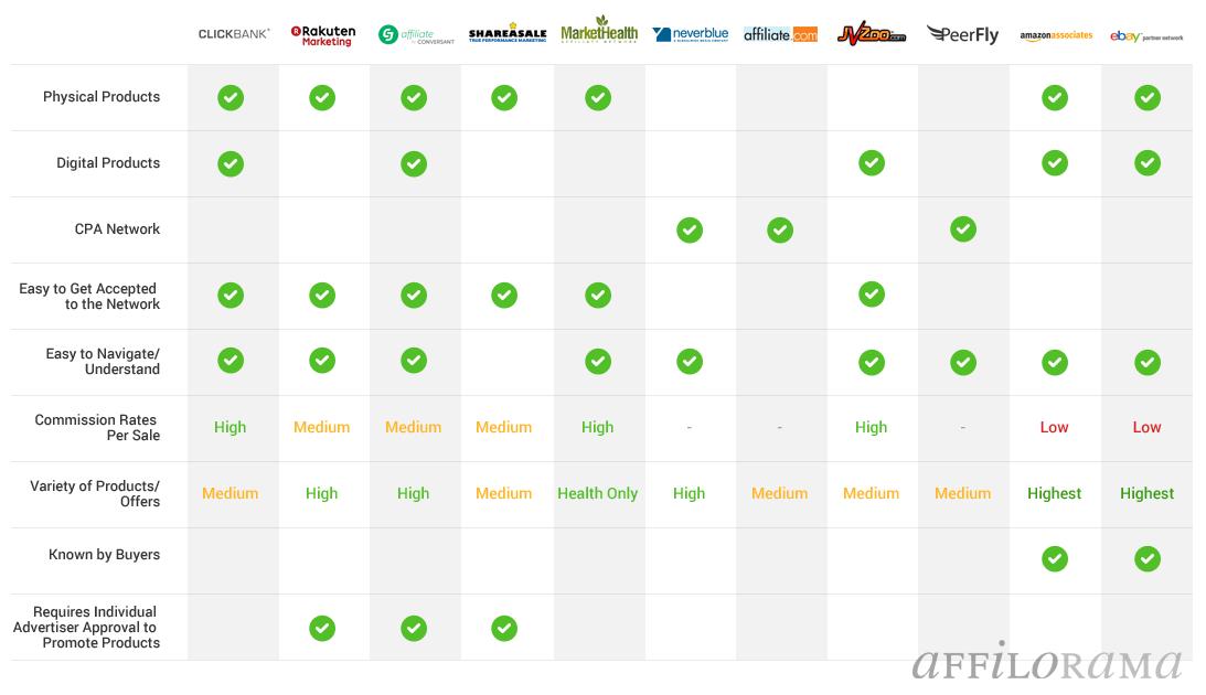 Comparison Table of Clickbank Alternatives