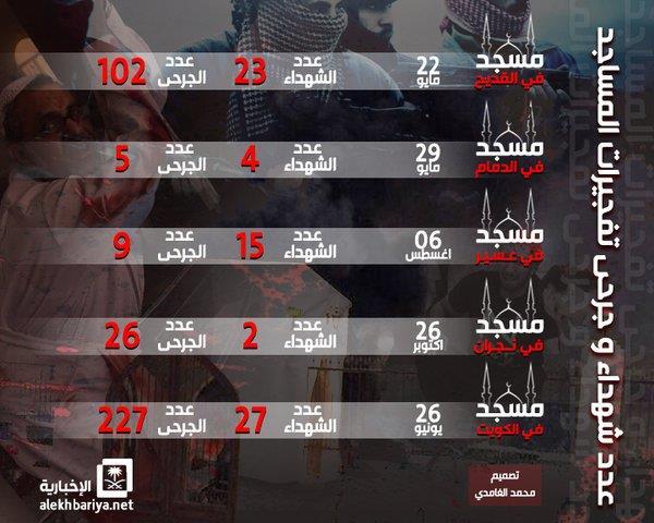 إنفوجرافيك.. عدد شهداء وجرحى تفجيرات المساجد خلال العام الماضي
