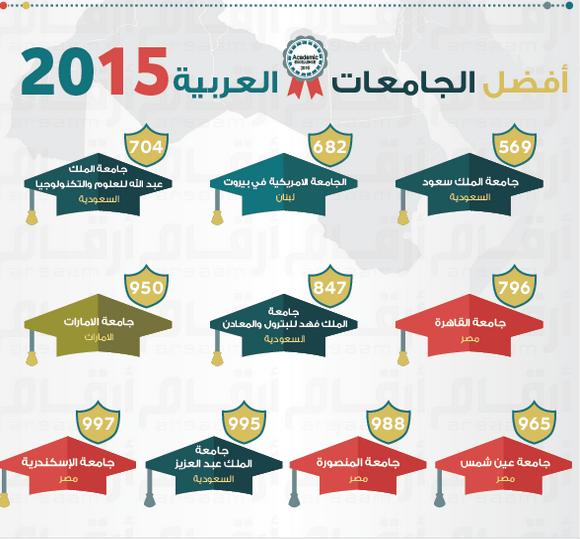 بالإنفوجرافيك.. جامعة الملك سعود تحتل المرتبة الأولى من بين أفضل الجامعات العربية للعام 2015