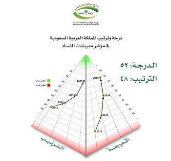 تقرير: المملكة الرابعة عربياً في مكافحة الفساد