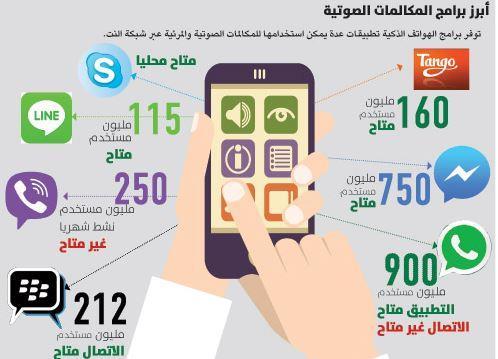 شركات اتصالات تعتزم إيقاف مكالمات الإنترنت