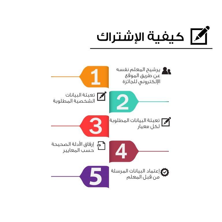 فتح باب الترشح لـ جائزة محمد بن زايد لأفضل معلم خليجي