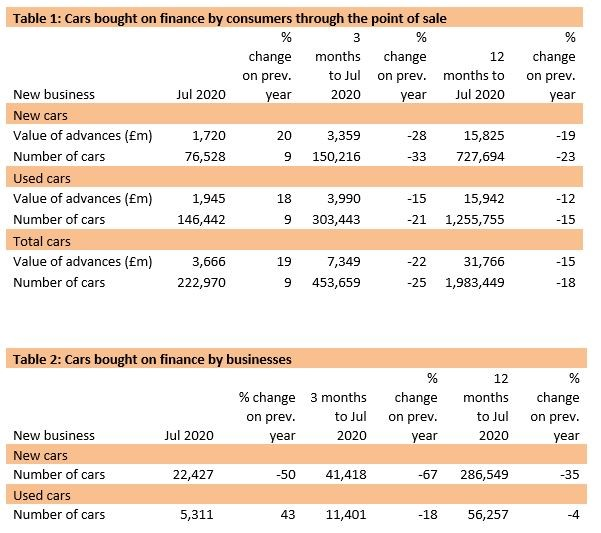 Finance and Leasing Association (FLA) car finance sector data for July, 2020