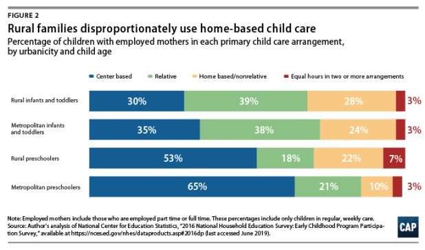 Figure 2: Rural families disproportionately use home-based care