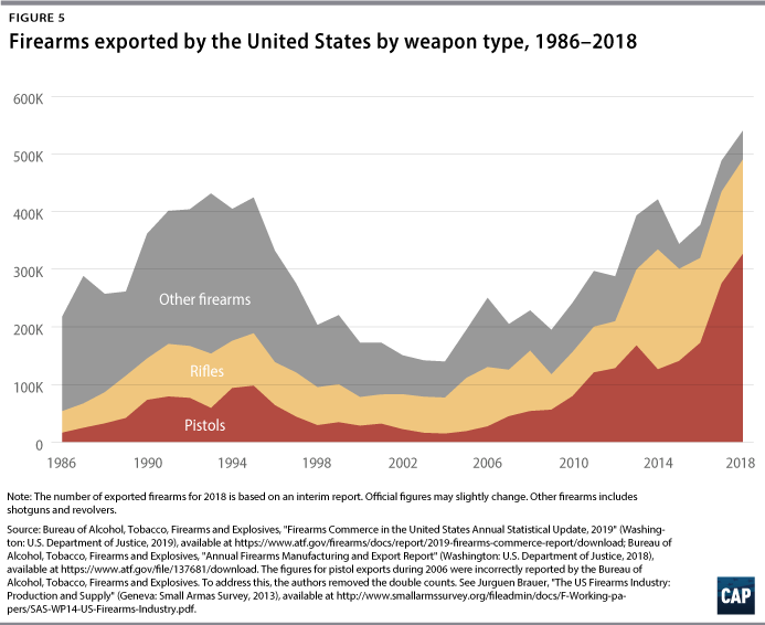 Figure 5: Firearms exported by the United States by weapon type, 1986–2018