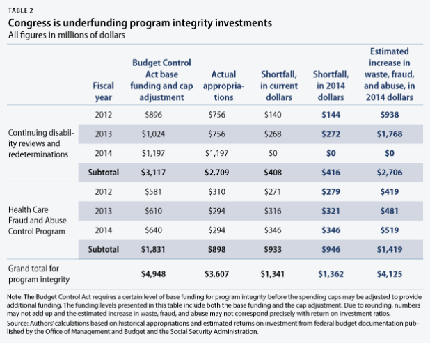 program integrity investments