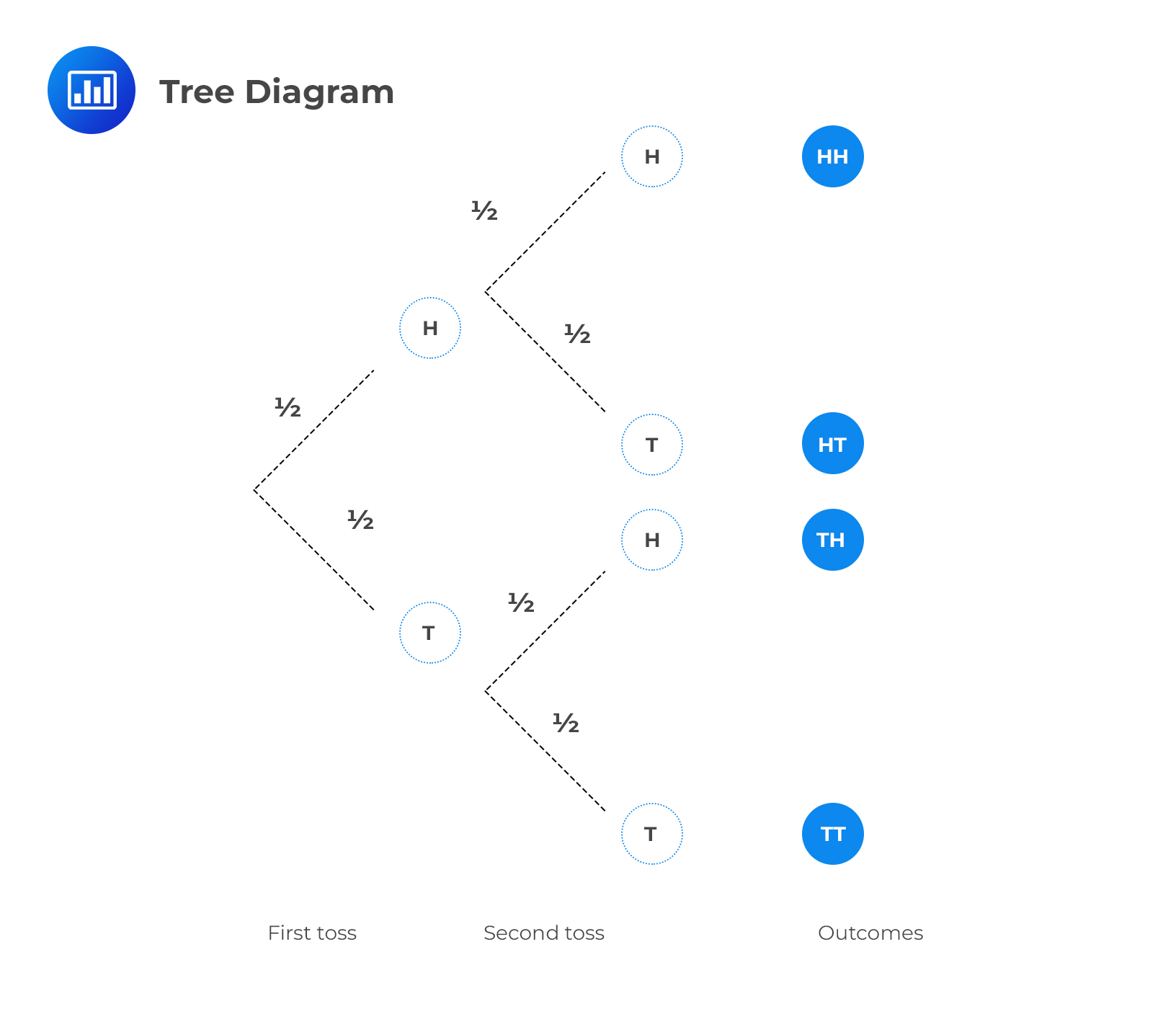 Tree Diagram Example Question Cfa Level I