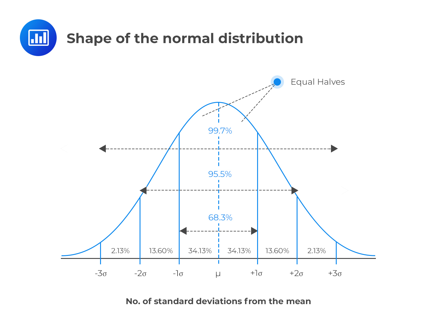 Key Properties Of The Normal Distribution
