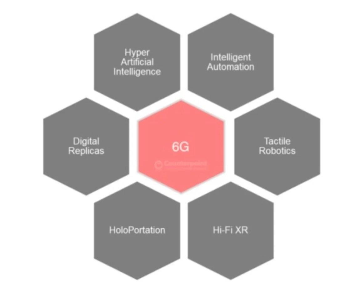 Revolución del 6G