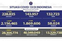 13,33 juta warga dapat vaksin dosis lengkap