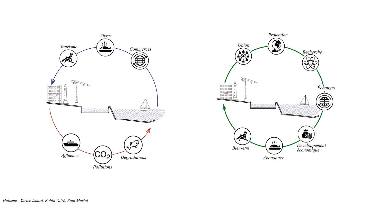 A Closer Look At The Re Source Bio Fuel Sea Port A
