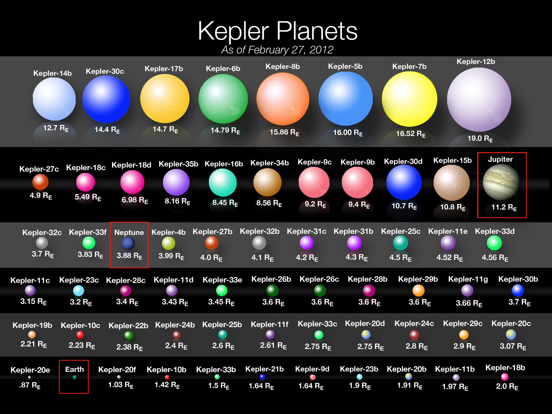 For Scientists Seeking Extraterrestrial Life Kepler Probe