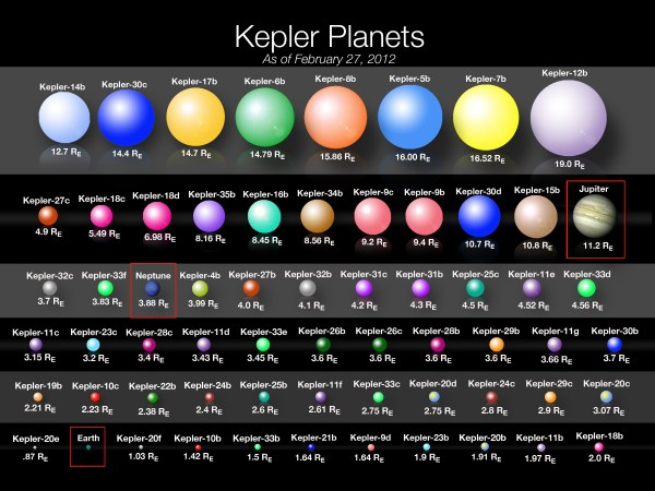 For scientists seeking extraterrestrial life, Kepler probe ...