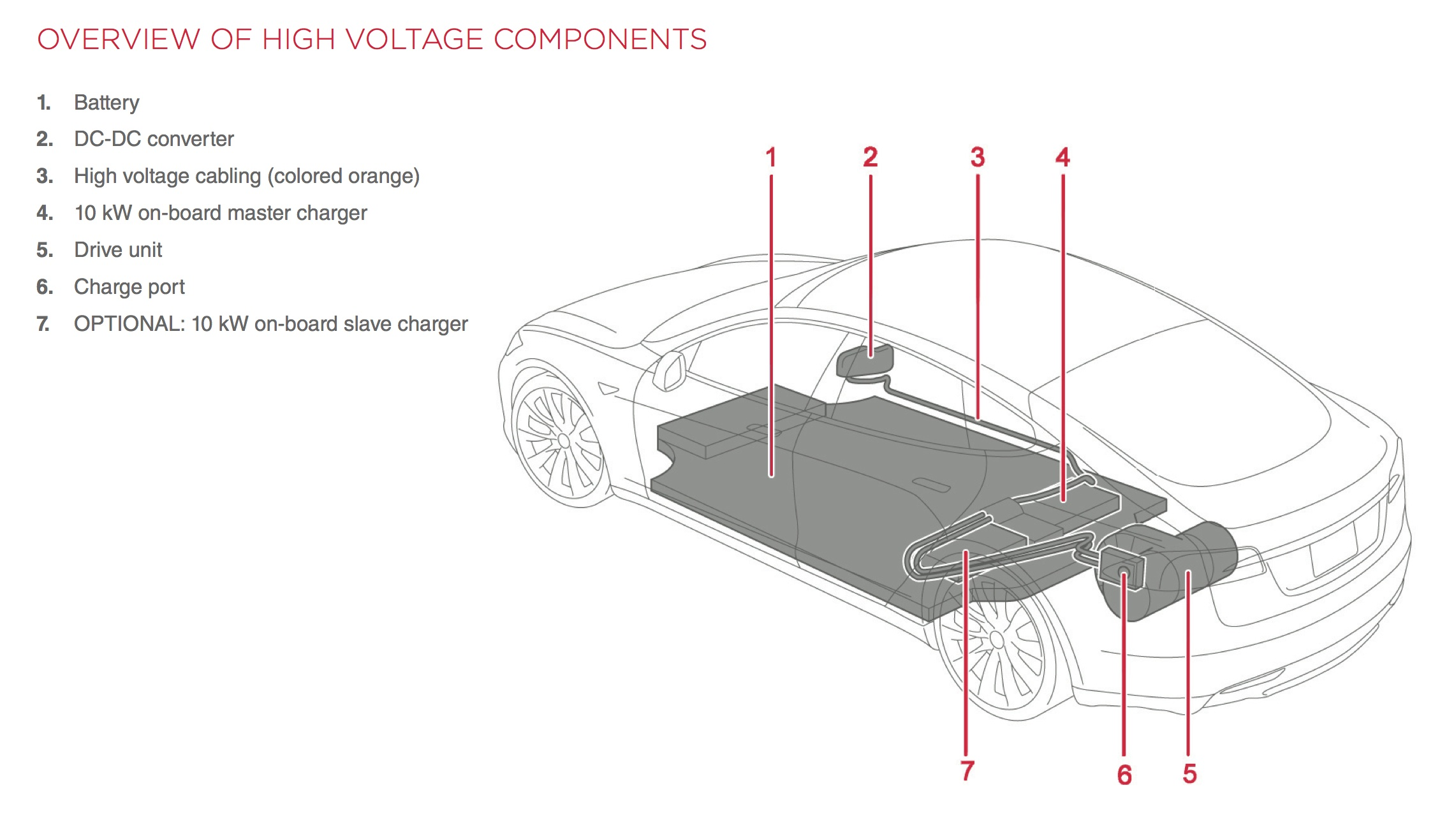 Tesla Roadster Service Manual