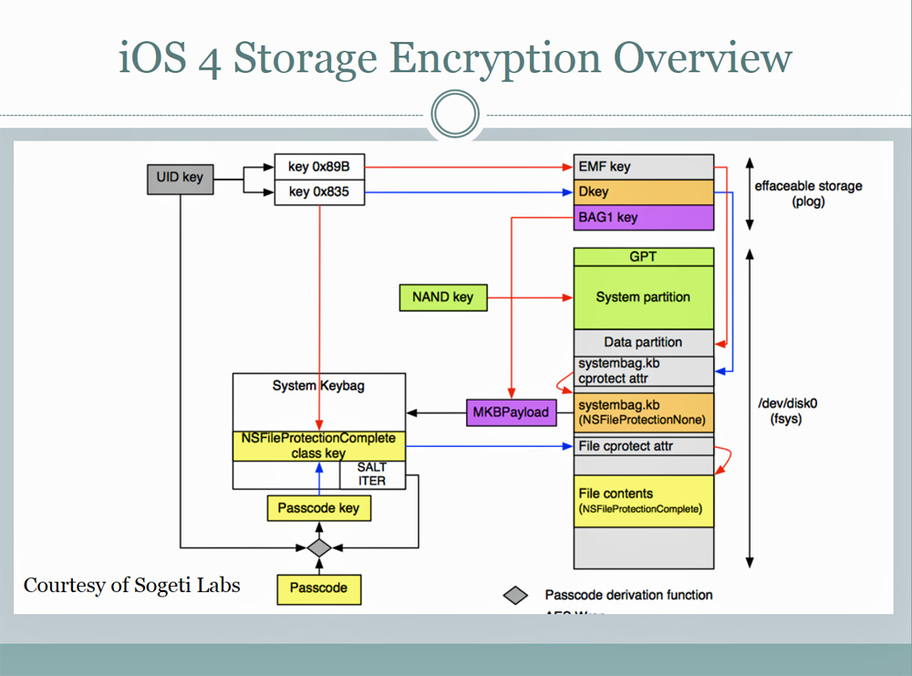 Mobile Security Encryption